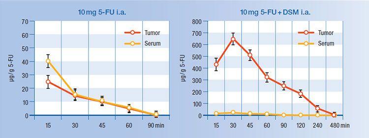 Comparación de la parte activa aplicando el fármaco sin y con DSM (EmboCept® S)