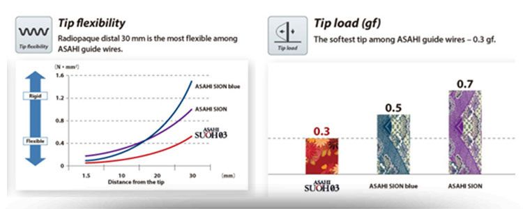Nueva guía Suoh para PTCA de Asahi Intecc | Compañía representada por World Medica
